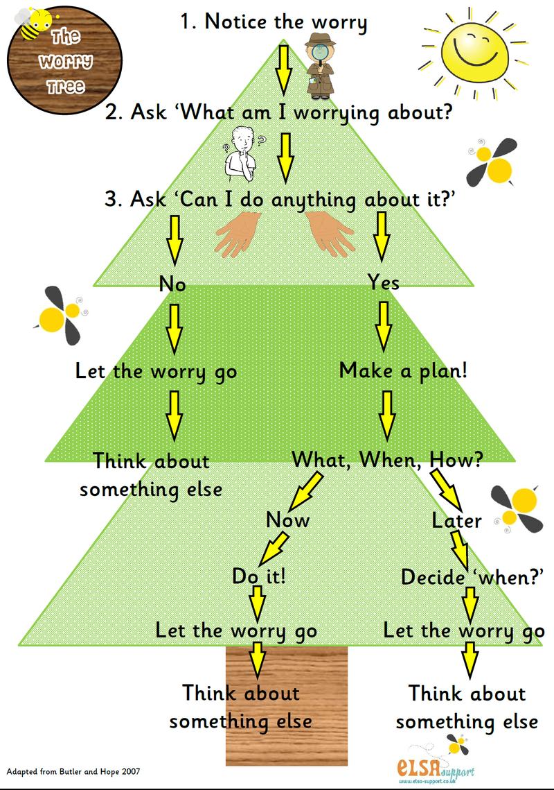 coronavirus-faqs worry tree